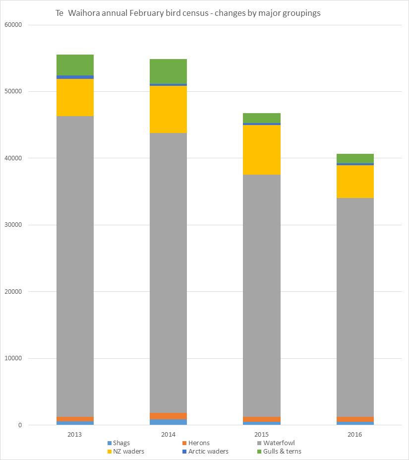 2016 Bird survey graph